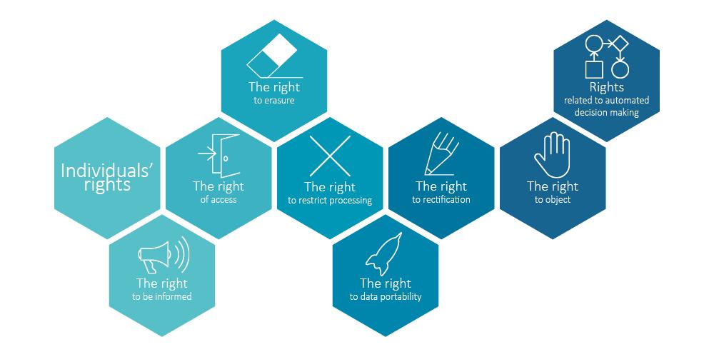 GDPR, 신뢰를 위한 디자인